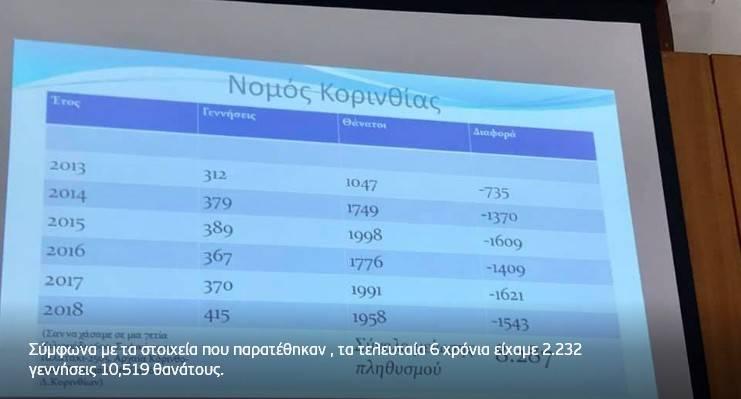 Το δημογραφικό θερίζει .. 8.287 λιγότεροι Κορίνθιοι τα τελευταία 6 χρόνια